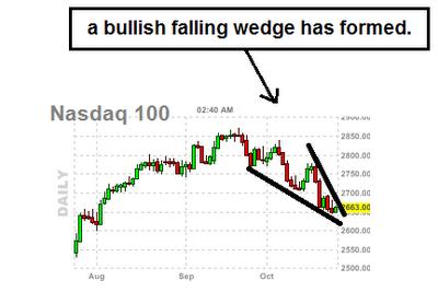 bullish falling wedge
