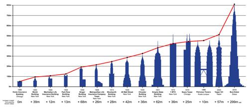 diagrama comparativo que nos muestra la evolucin de los rascacielos desde el home insurance building de chicago en el primer edificio alto o primer