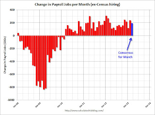 Payroll jobs added per month