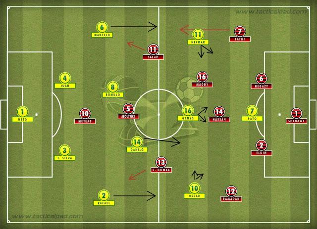 http://analisedefutebol.blogspot.com.br/2012/07/analise-tatica-brasil-x-egito-um-outro.html
