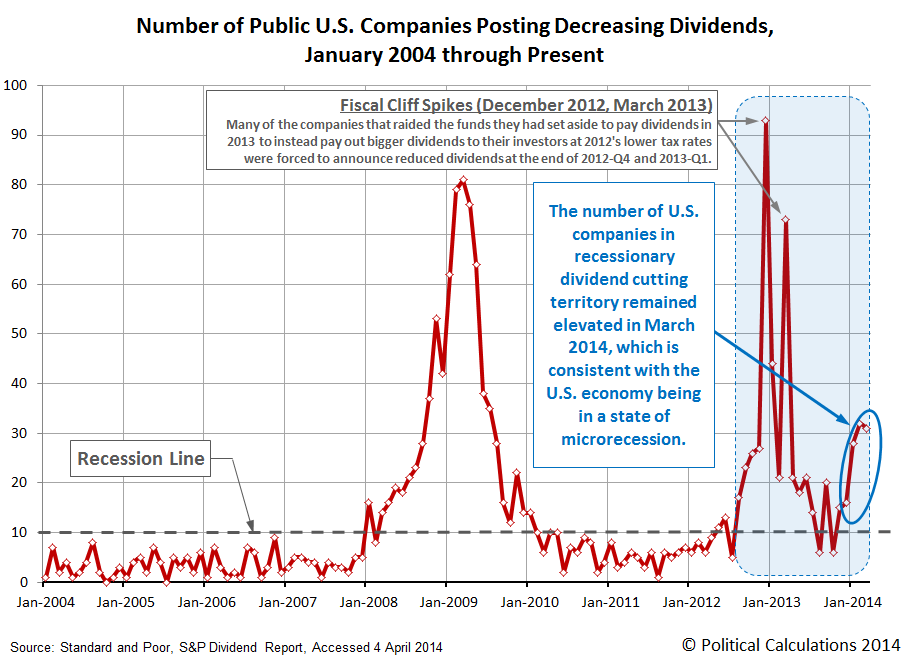 Monthly Number of Public U.S. Companies Announcing Dividend Cuts, January 2004 through March 2014