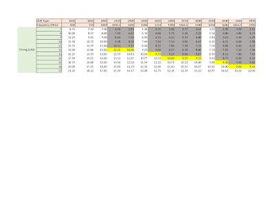 جدول الـ latency