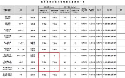 給食食材の放射性物質検査結果(10月17日)(PDF)