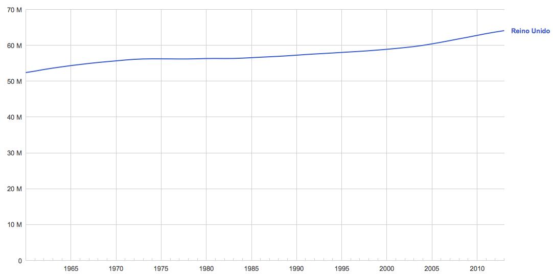 Reino Unido: Población