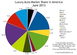 USA luxury auto market share chart June 2013