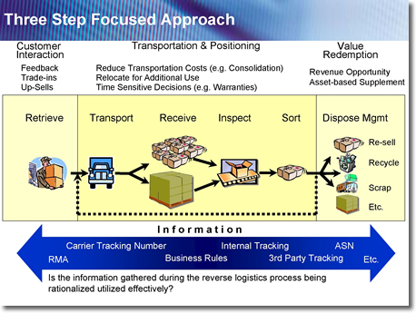 LSWsolutions... Reverse Logistics Tracking