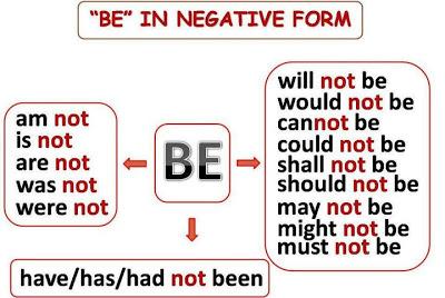 Английский глагол to be