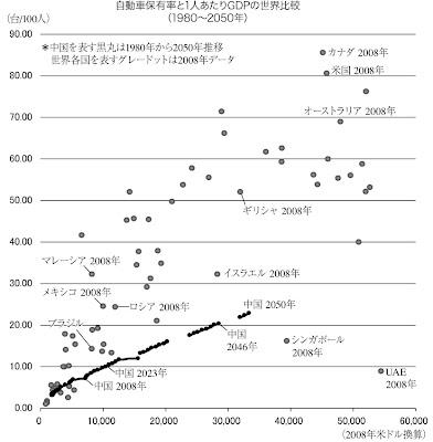 一人あたりのGDP 自動車普及率 普及台数 グラフ