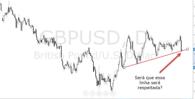GBP/USD - FOREX