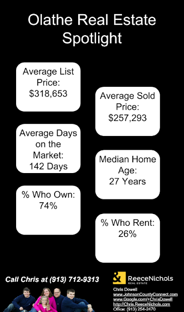 Olathe real estate, olathe ks real estate, olathe kansas real estate
