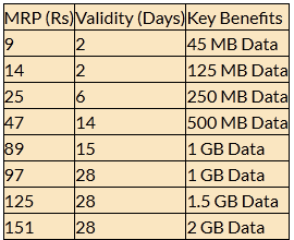Uninor new data pack plan offering 2.5 GB at Rs. 151