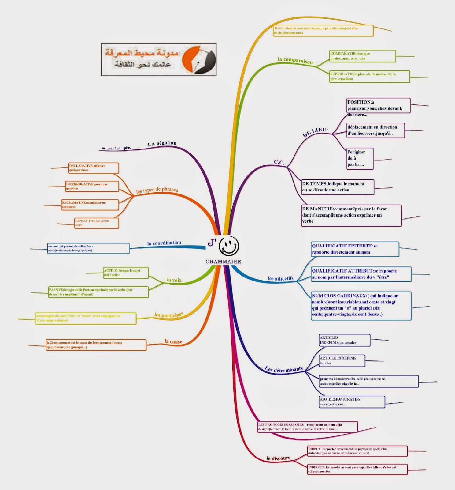 خريطة ذهنية لأساتذة القسم 6 : toutes les leçons de grammaire