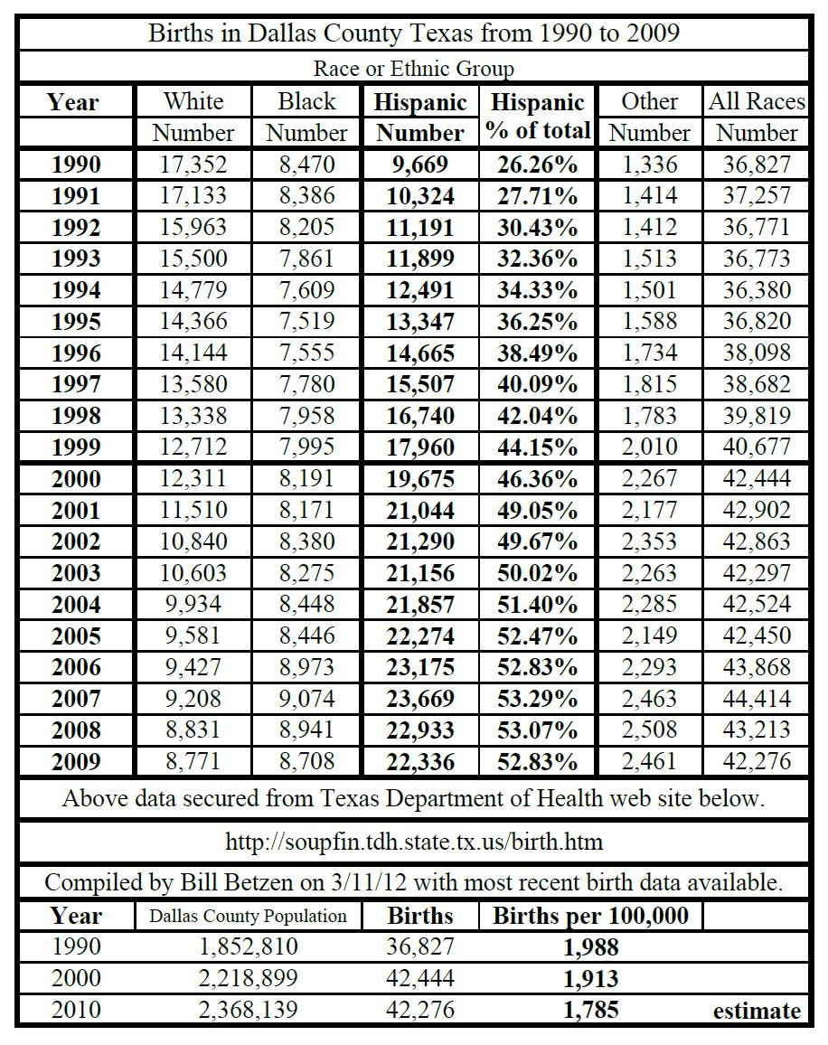 birth patterns 1990 2009 in dallas county