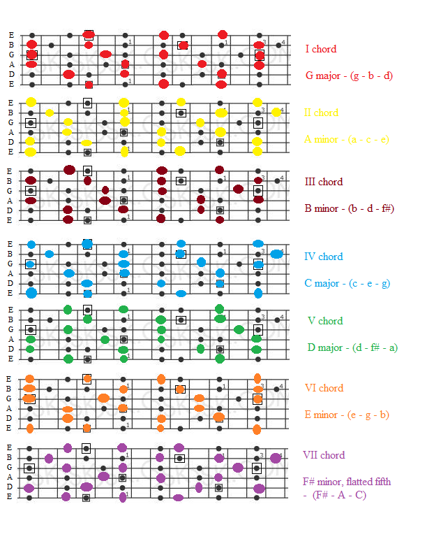 Music, Math, and Martial Arts: seeing the chords on top of scale patterns