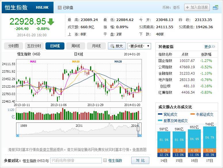 中国株コバンザメ投資 香港ハンセン指数20140120