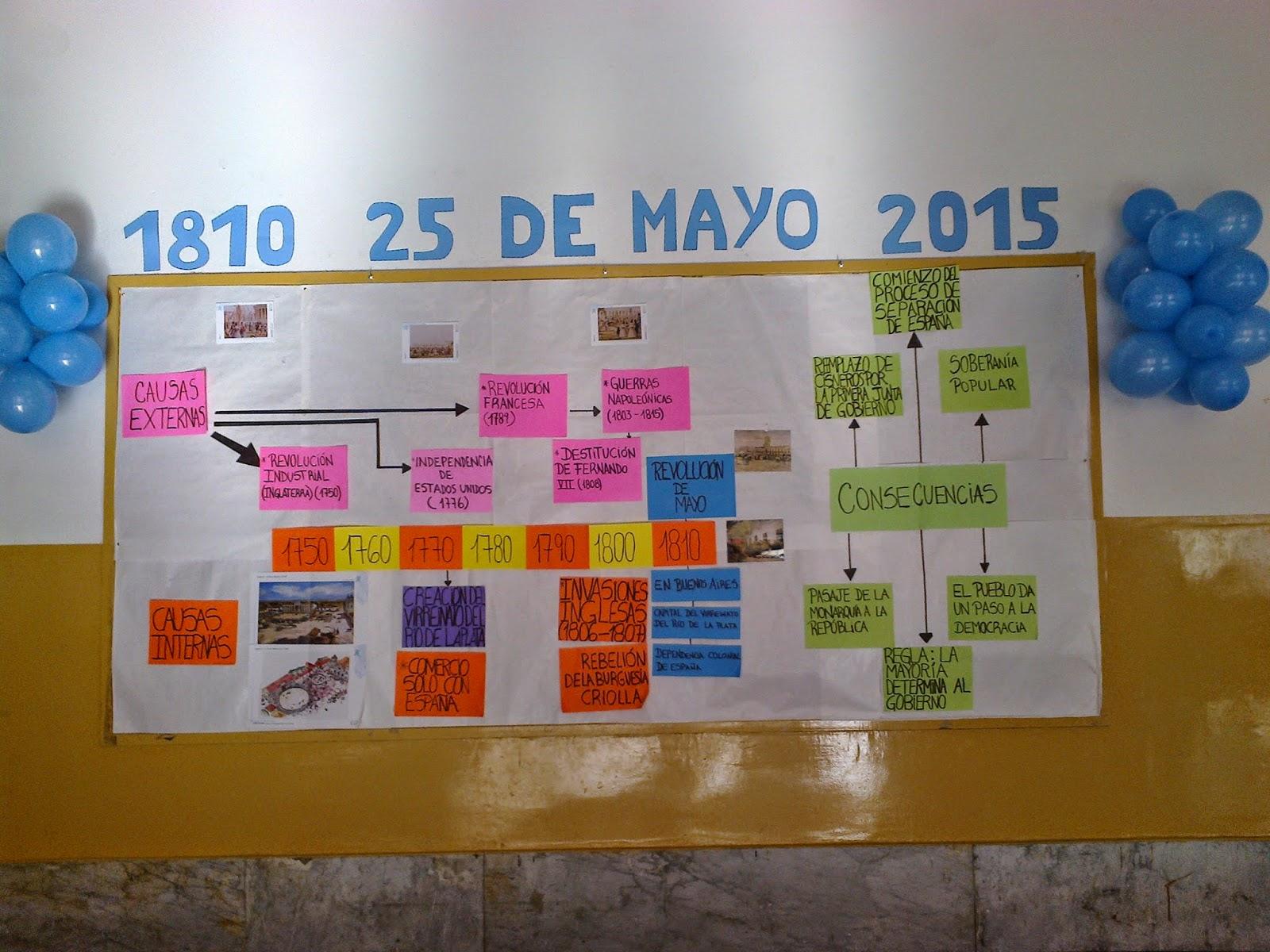 ... DE TIEMPO Y MAPA CONCEPTUAL DEL PROCESO REVOLUCIONARIO DE MAYO DE 1810