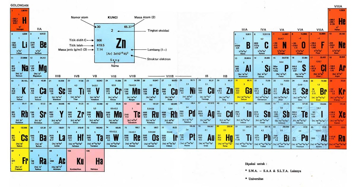 Wawasan ilmu pengetahuan kimia tabel periodik unsur kimia wawasan ilmu pengetahuan kimia tabel periodik unsur kimia lengkap dan terbaru ccuart Choice Image