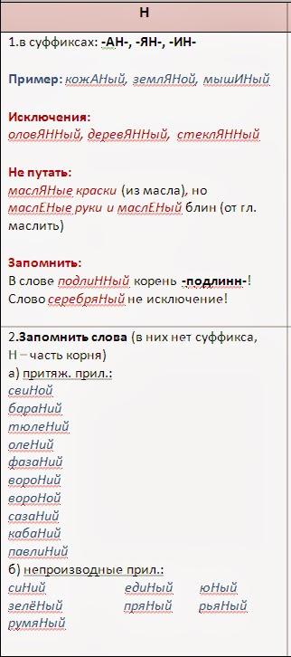 Сочинение на тему где употребляется н и нн