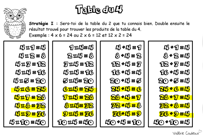 Les tables quel cauchemar for Multiplication table de 4