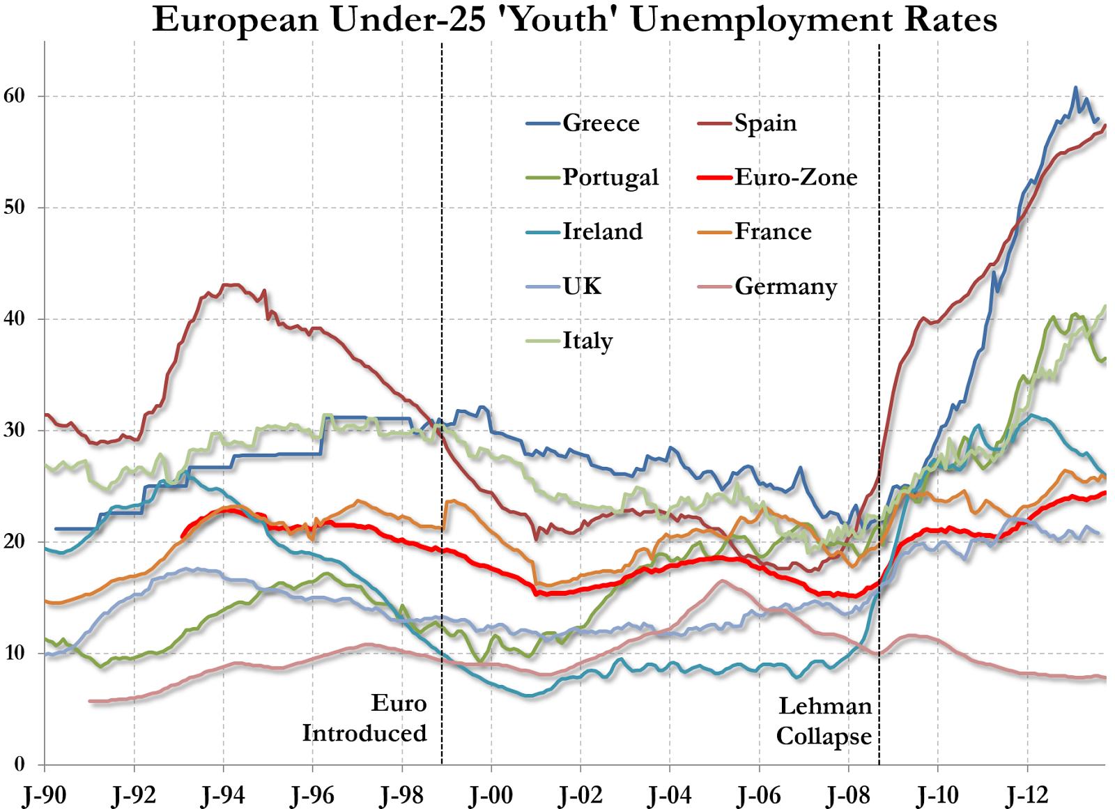 Evolución del desempleo juvenil desde 1990 a 2013 en la Unión Europea