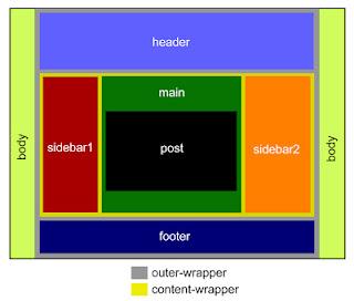 struktur template blogger