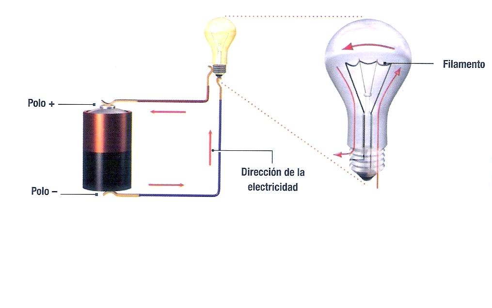 Circuito Que Tenga Un Interruptor Una Pila Y Una Bombilla : En este lado del bosque circuitos elÉctricos sencillos