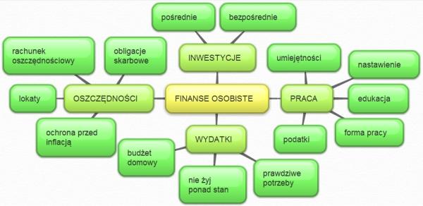 Finanse osobiste - co to jest