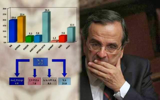 zougla.gr: Πρώτο κόμμα η ΧΡΥΣΗ ΑΥΓΗ...Ανάλυση των αποτελεσμάτων της δημοσκόπησης