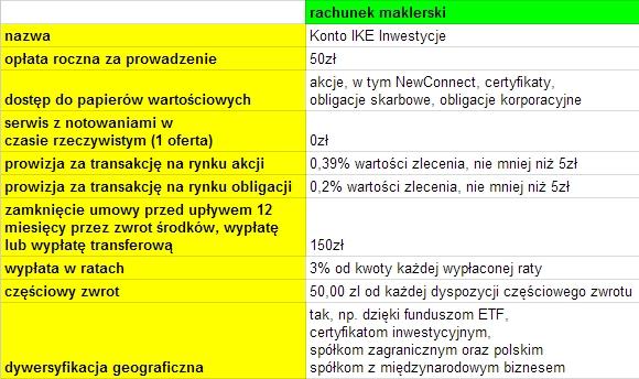 rachunek maklerski IKE Inwestycje PKO BP opinie