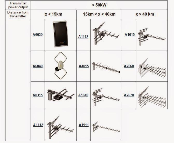 tabel jenis antena televisi berdasar jarak dan daya pancar