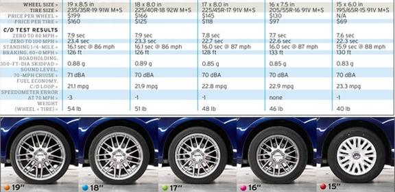 2014 Chevrolet Cruze Tires  Llantas Goodyear
