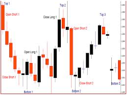 Forex trading should you invest