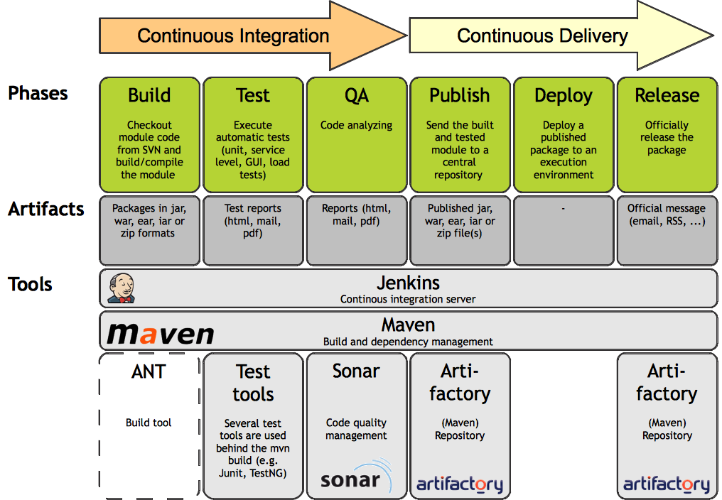 Software Testing Courses | ISTQB | QA