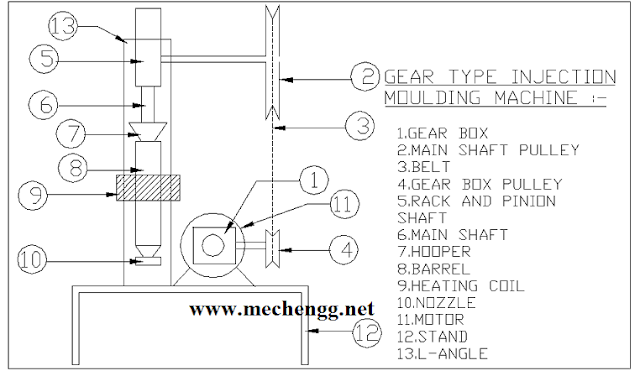 Gear Type Injection Moulding Machine- mechanical project
