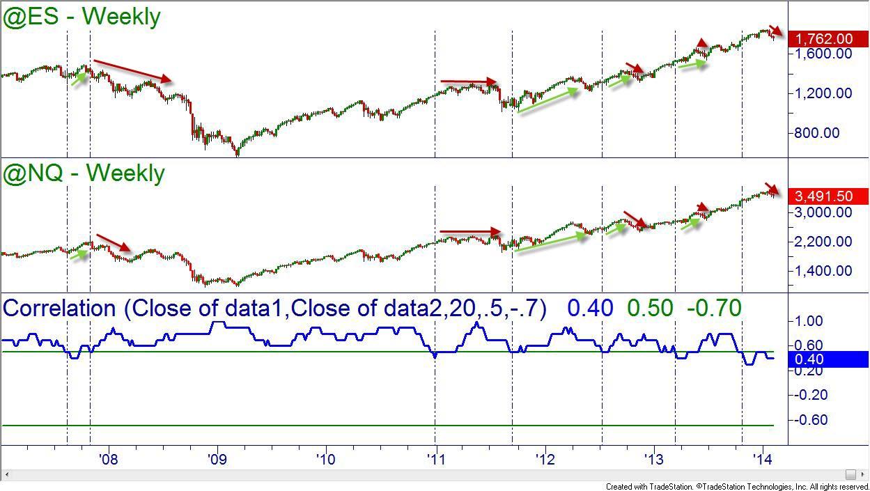 Корреляция индексов