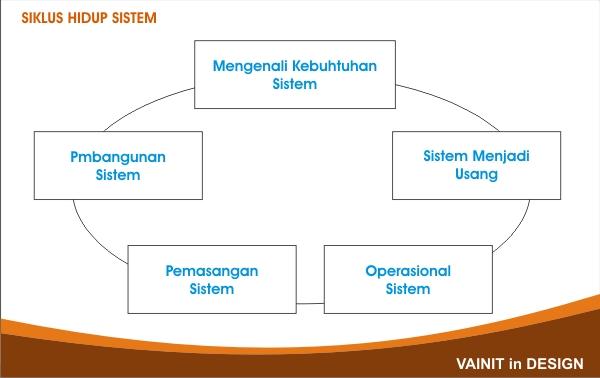 Tahap Investigasi - Sistem Informasi Management