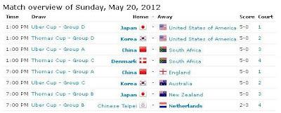 Hasil-babak-penyisihan-thomas-uber-cup-2012-day1