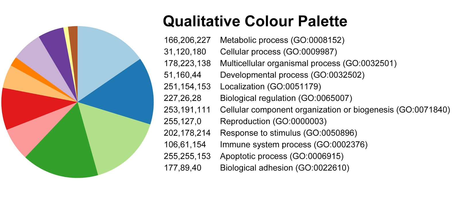 Nina riddell brewer colour palettes for data visualization i was creating the pie charts in excel so i entered the rgb values directly in chart tools i now use this chart template all the time geenschuldenfo Choice Image
