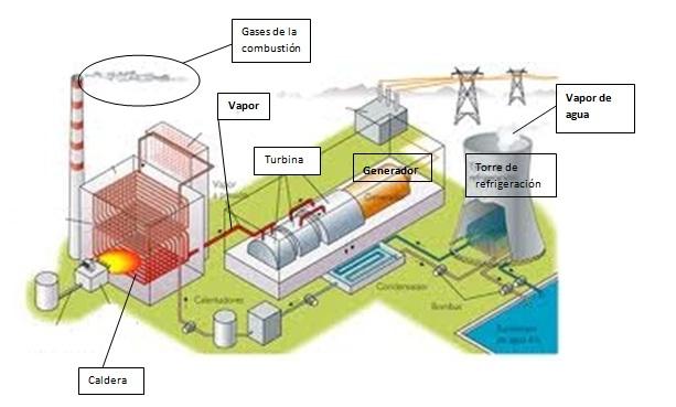 TIC´s aplicadas a las MATEMÁTICAS y TECNOLOGÍA Centrales