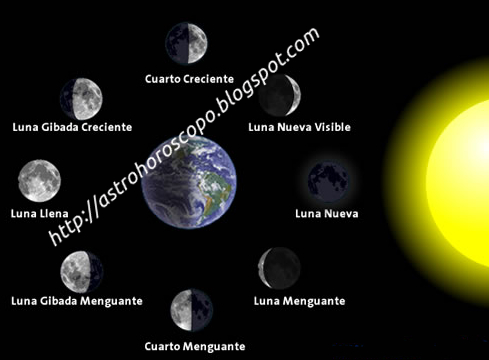 Astrohoroscopo calendario lunar for Calendario de luna creciente 2016