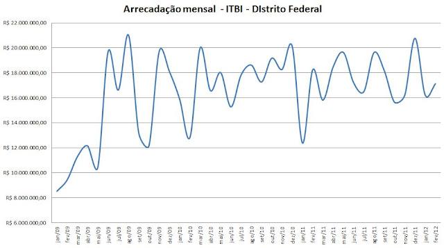Arrecadação ITBI (DF)