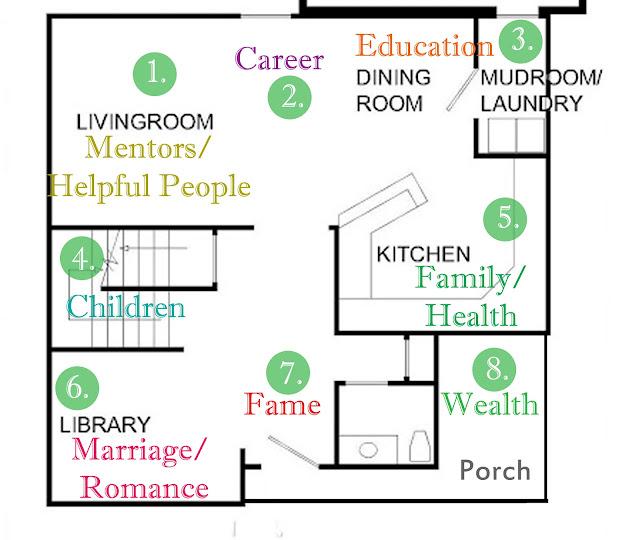 Outstanding Feng Shui Home Floor Plan 640 X 540 79 KB Jpeg