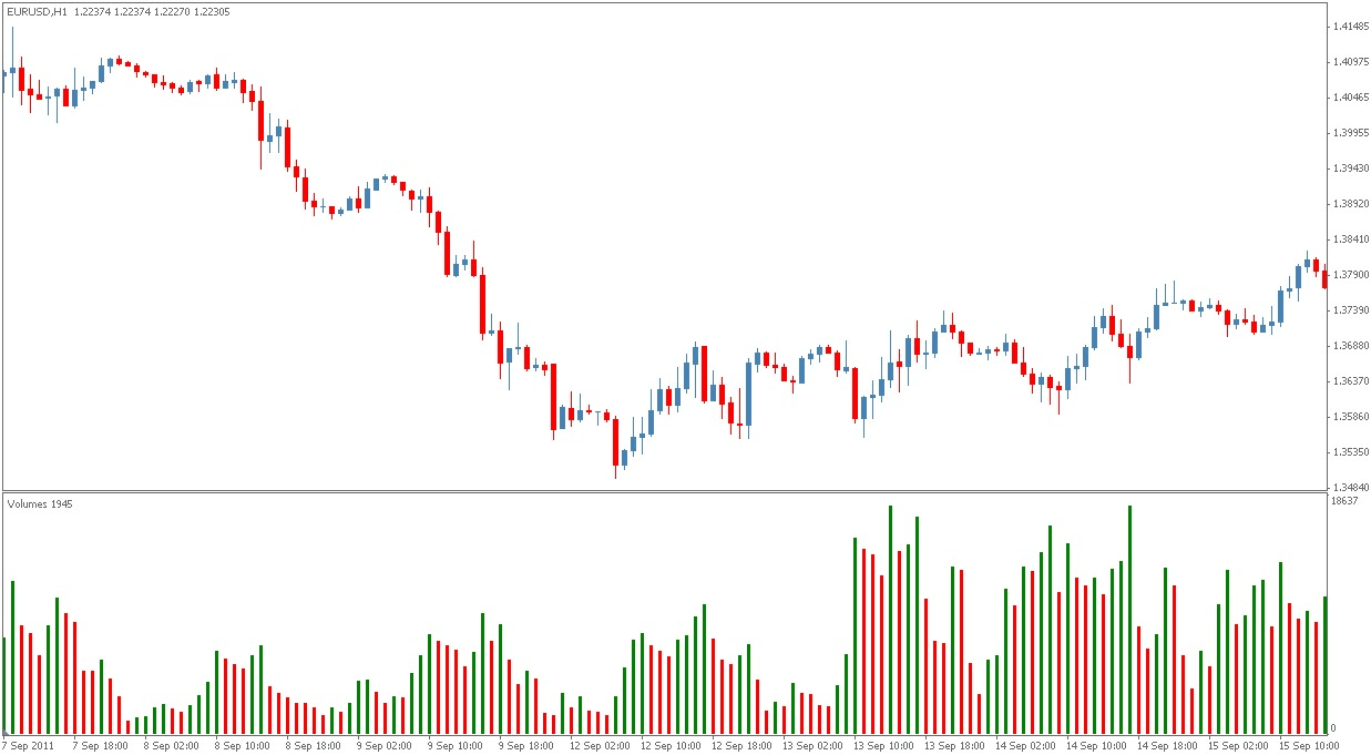 Online forex chart with volume