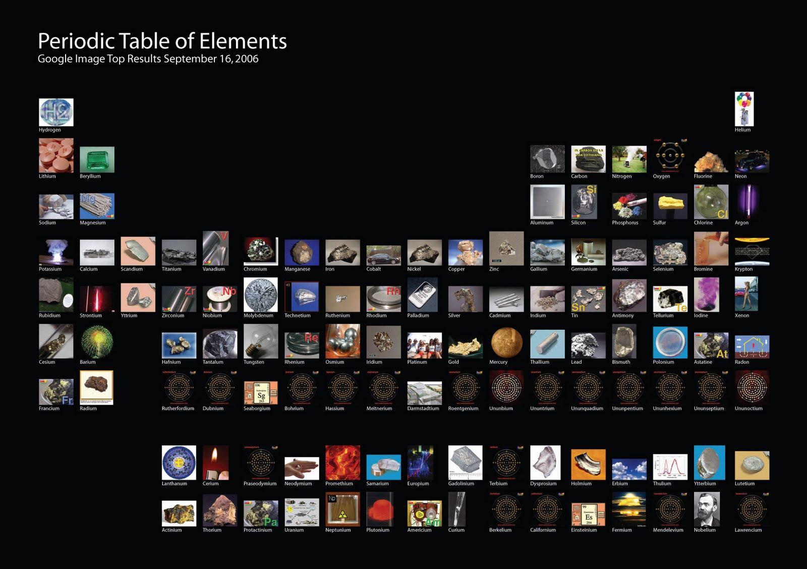 Cluster divulgacin cientfica sobre las tablas peridicas tablas peridicas prcticas os dejos dos tablas peridicas sencillas e interesantes para diferentes niveles urtaz Gallery