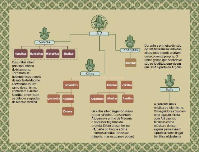 http://1.bp.blogspot.com/-j7AsQYhn_4U/UOic4ztGhVI/AAAAAAAABMc/B1_t8bJP228/s1600/islamismo-dividido-ah1.JPG
