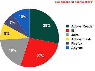 Уязвимости Windows для взлома использует менее чем в 10% случаев