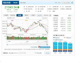 中国株コバンザメ投資 香港ハンセン指数20130611