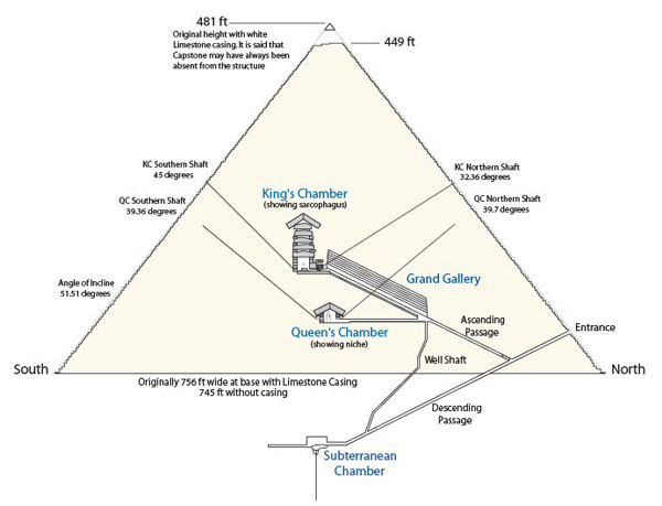 an analysis of the structural dimension of the great pyramid in egypt Cosmic-ray imaging finds hidden structure in egypt's  dimensions of what they are  major inner structure found in the great pyramid since.