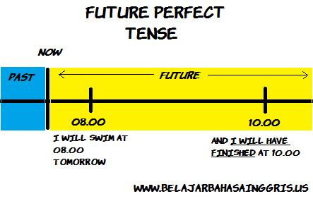 Penjelasan Future Perfect Tense dan Tenses yang lainnya.