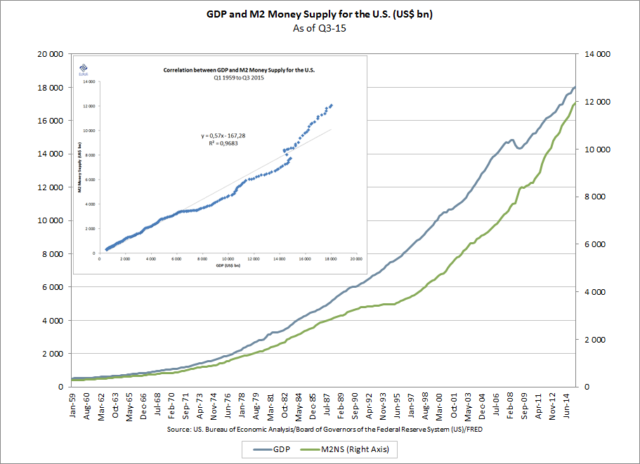 Nominal Gdp Increases Were Fueled By A Money Supply That As Has Become Usual Outpaced Gdp Growth By A Wide Margin